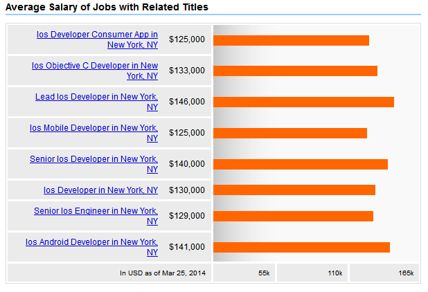 iOS Developer Salary
